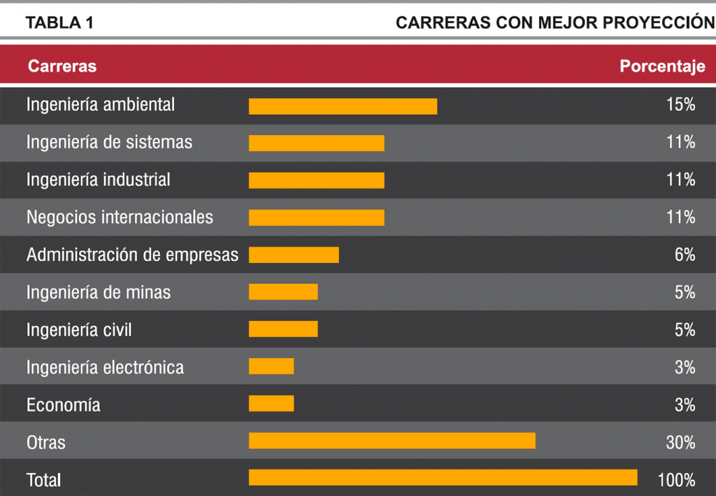 carreras-con-mayor-demanda---tabla-1